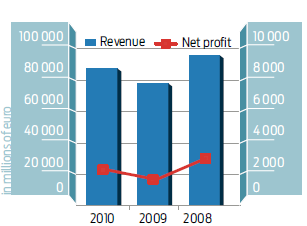 Combined revenue net profit of the SEE TOP 100 companies